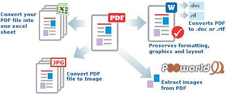 دانلود 123 PDF Converter 4.1.0.0 – نرم افزار تبدیل فایل های پی دی اف به word , excel و سایر فرمت های کاربردی