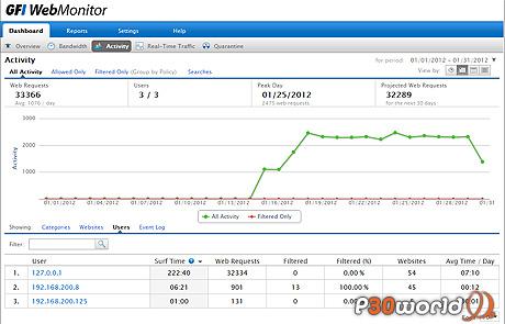 دانلود GFI WebMonitor 2012.20120305 – نرم افزار نظارت و مدیریت استفاده از اینترنت