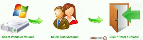 Recover My Password Unlimited Edition v1.0 نرم افزاری قدرتمند برای بازیابی رمز عبور ادمین در سیستم عامل ویندوز