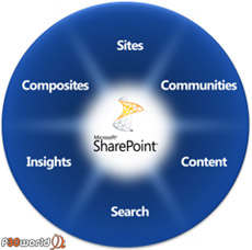 Microsoft Sharepoint Designer 2010  طراحی حرفه ای وب توسط نسخه جدید طراح وب مایکروسافت